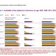 Ofcom[1] vient de publier son rapport 2013 Children and Parents: Media Use and Attitudes qui apporte des indications détaillées sur l'usage des médias, les attitudes et la compréhension pour les […]