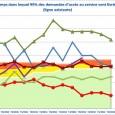 Six opérateurs ont publié le 16 octobre dernier les indicateurs de la QoS du fixe du second trimestre 2013 selon la décision de l'ARCEP N° 2008-1362 (http://www.arcep.fr/index.php?id=10606&L=-9.9). Ce diaporama met […]