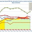 Six opérateurs ont publié le 9 avrilles indicateurs de la QoS du fixe du dernier trimestre 2013 selon la décision de l'ARCEP N° 2008-1362 (http://www.arcep.fr/index.php?id=10606&L=-9.9). Ce diaporama met ces résultats […]